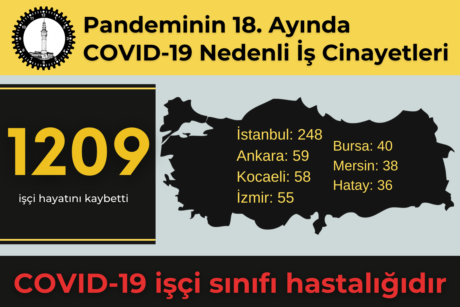 Covid-19 Bir İşçi Sınıfı Hastalığıdır… Salgının on sekizinci ayında en az 1209 işçi Covid-19 nedeniyle hayatını kaybetti