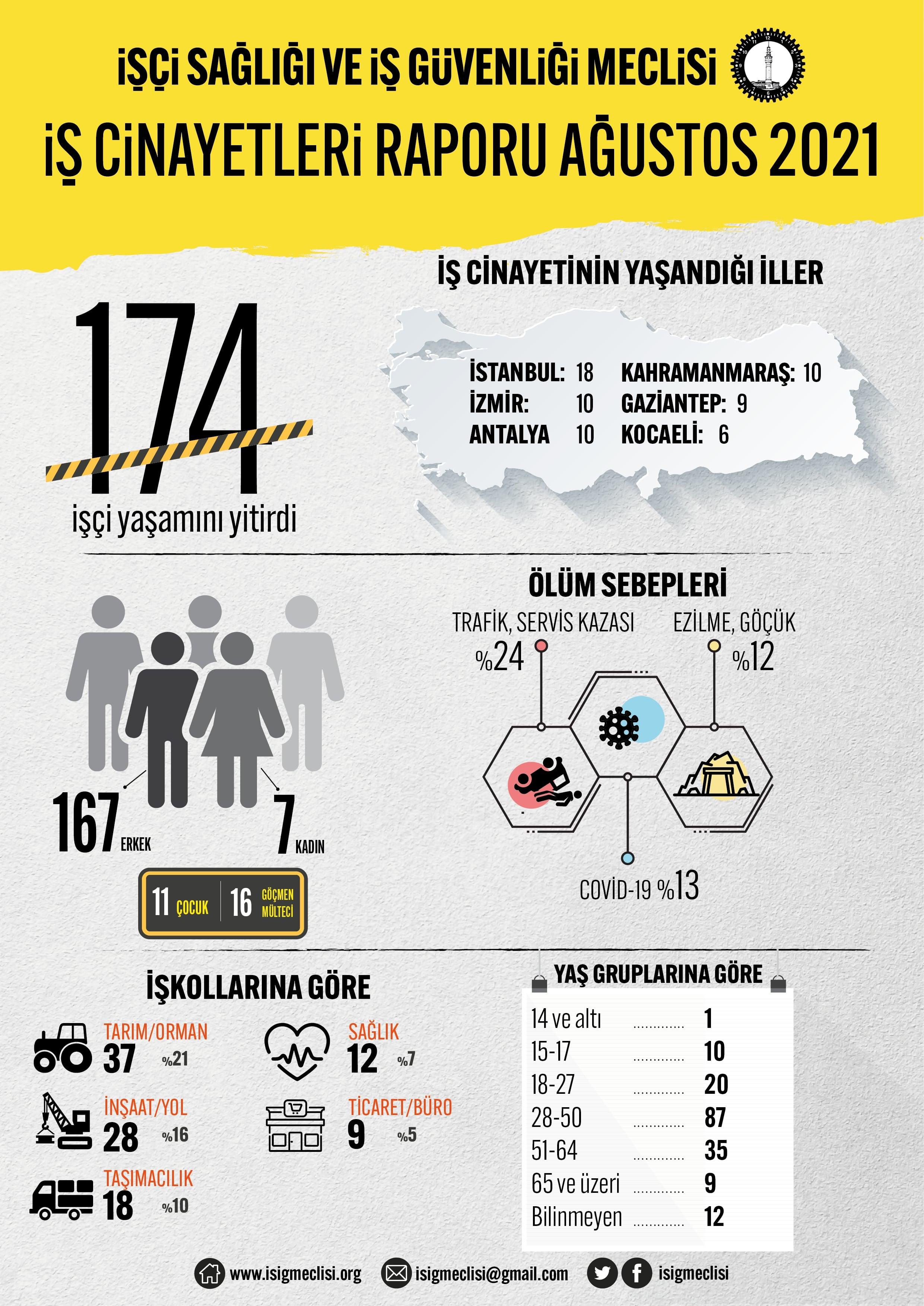 Ağustos ayında en az 174, yılın ilk sekiz ayında ise en az 1494 işçi hayatını kaybetti
